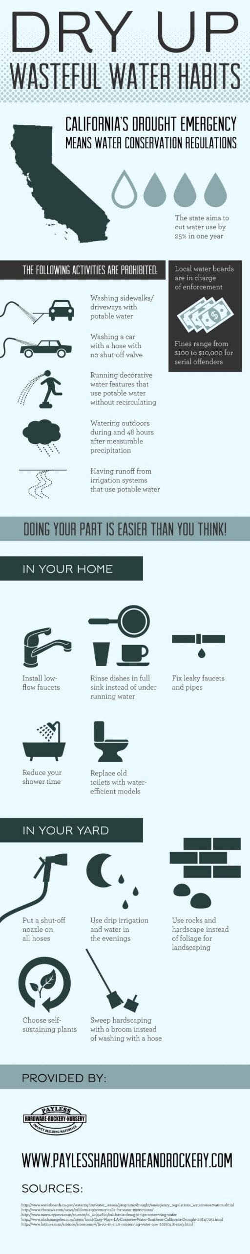 Dry-Up-Wasteful-Water-Habits-Infographic